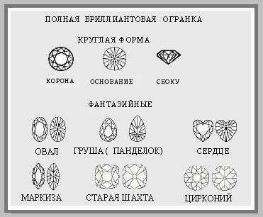 Обработка-и-огранка-драгоценных-камней-Виды-и-этапы-огранки-6