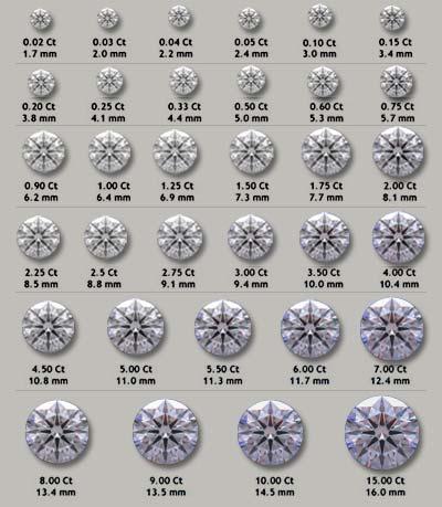 Что-такое-карат-Влияние-веса-на-стоимость-бриллианта-1