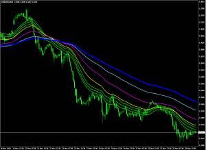Польза-индикаторов-при-торговле-на-рынке-Форекс-2