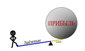 Достоинства-и-недостатки-кредитного-плеча-на-рынке-Форекс-6