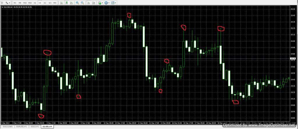 Как-определить-какой-сейчас-тренд-на-рынке-Форекс-1