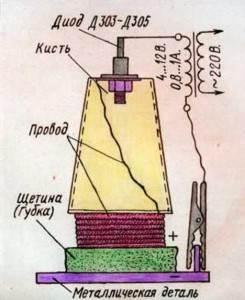 Гальваника-и-гальваническое-покрытие-2