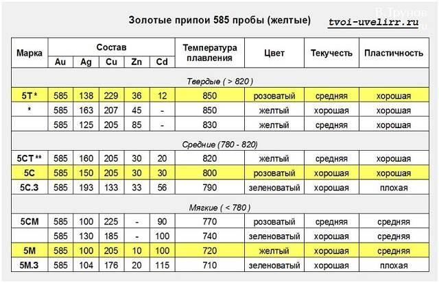 Припой-для-пайки-2