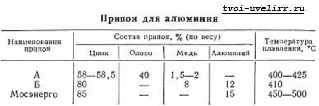 Припой-для-пайки-6