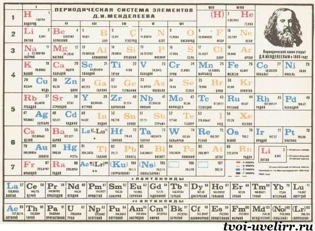 Таблица-Менделеева-История-и-суть-таблицы-Менделеева-2