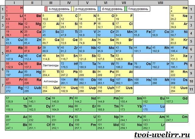 менделеев фото таблица