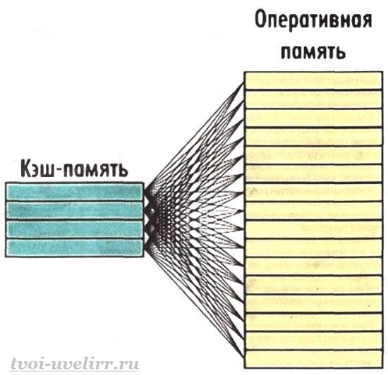 Что-такое-КЭШ-2