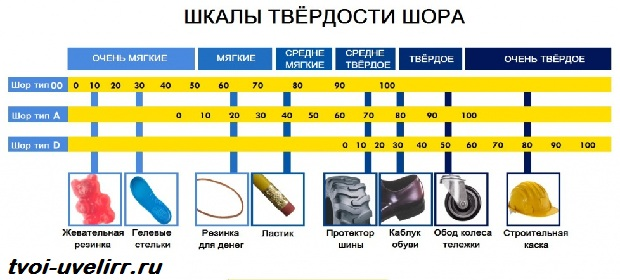 Гост 24621-91: пластмассы и эбонит. Определение твердости при.