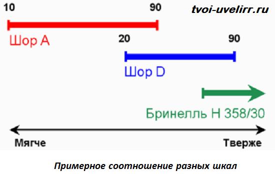 Твердость-по-Шору-Метод-и-шкала-Шора-4