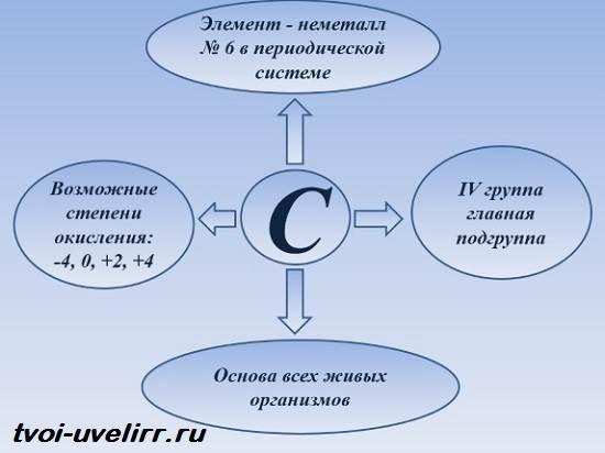 Углерод-элемент-Свойства-углерода-Применение-углерода-5