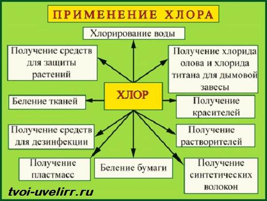 Хлор-элемент-Свойства-хлора-Применение-хлора-5