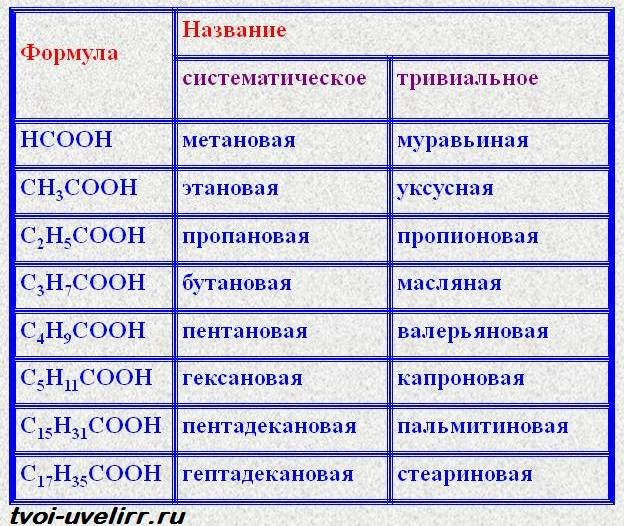Карбоновые-кислоты-Свойства-и-применение-карбоновых-кислот-3
