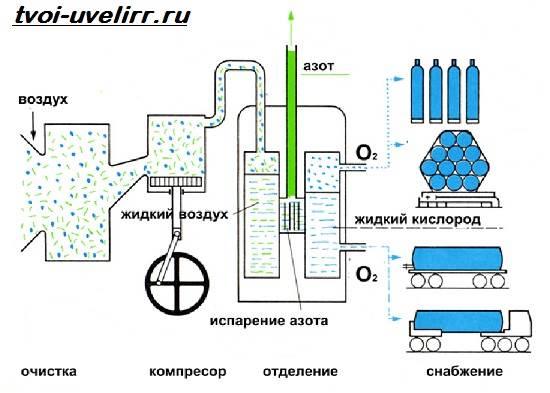 Кислород-газ-Свойства-добыча-применение-и-цена-кислорода-8