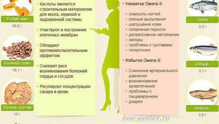 Жирные кислоты. Свойства, виды и применение жирных кислот
