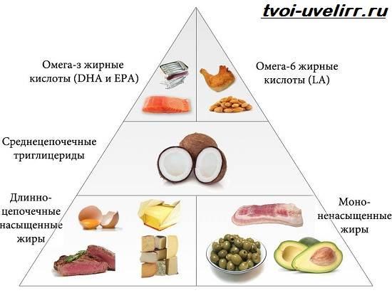 Жирные-кислоты-Свойства-виды-и-применение-жирных-кислот-3