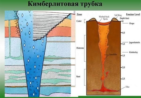 Кимберлитовая-трубка-Описание-и-особенности-кимберлитовой-трубки-4